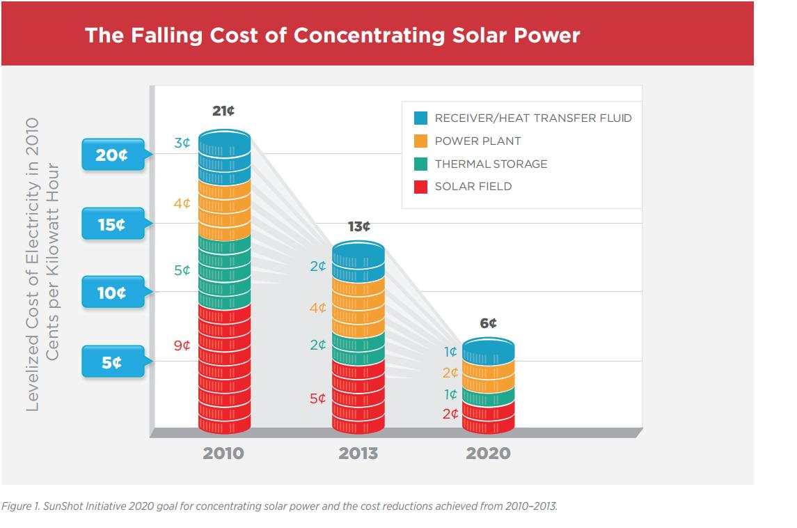 The falling cost of concentrating solar power - energy.gov