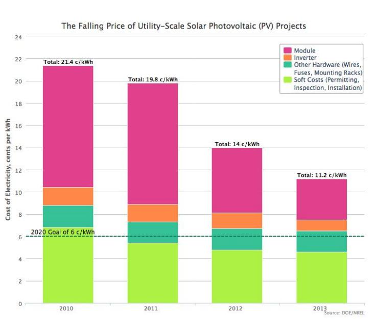 The falling price of utility scale solar PV projects - white house