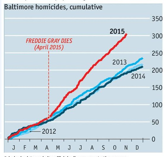 Baltimore homicides after Freddie Gray